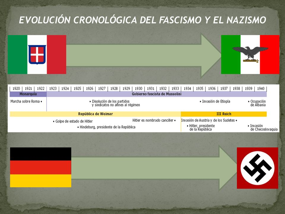 EVOLUCIÓN CRONOLÓGICA DEL FASCISMO Y EL NAZISMO