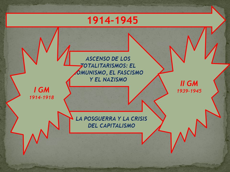 1914-1945II GM. 1939-1945. I GM. 1914-1918. ASCENSO DE LOS TOTALITARISMOS: EL COMUNISMO, EL FASCISMO Y EL NAZISMO.