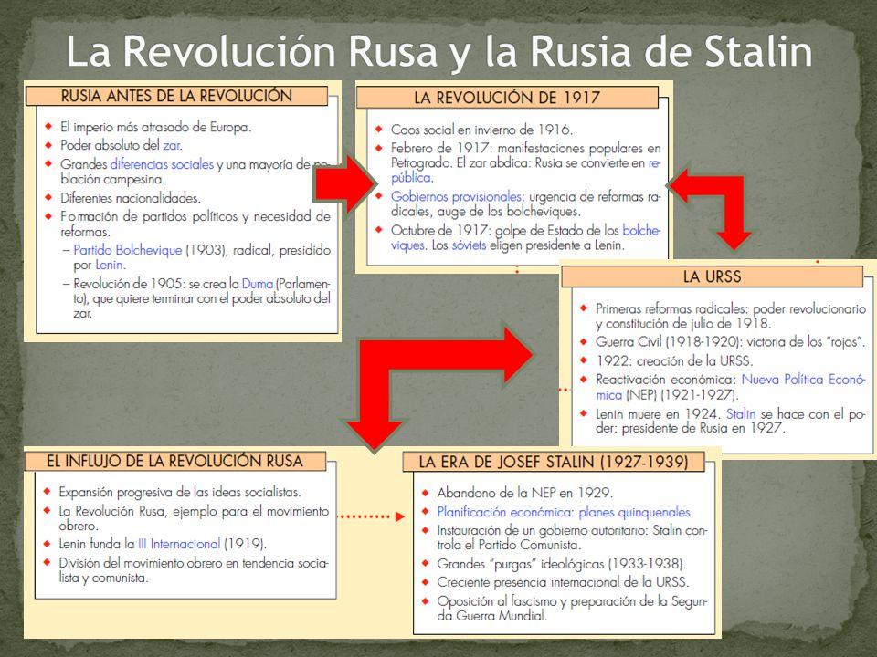 La Revolución Rusa y la Rusia de Stalin