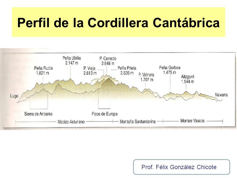 Perfil de la Cordillera Cantábrica