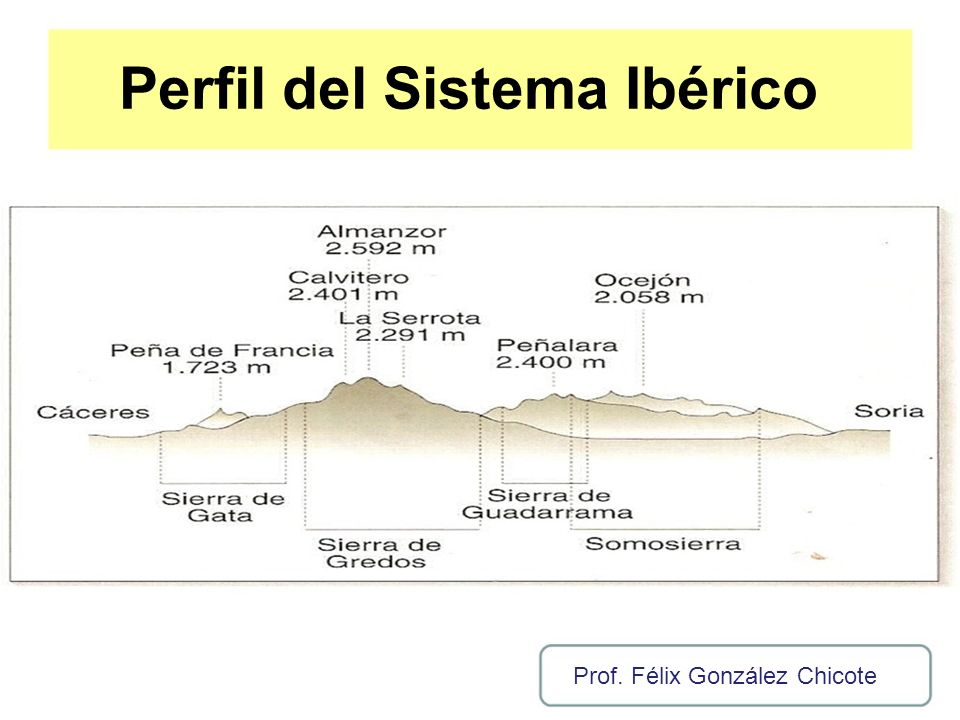 Perfil del Sistema Ibérico