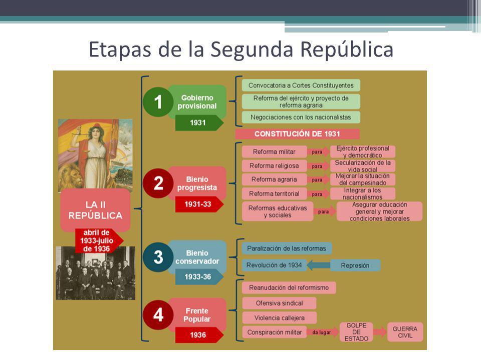 Etapas de la Segunda República