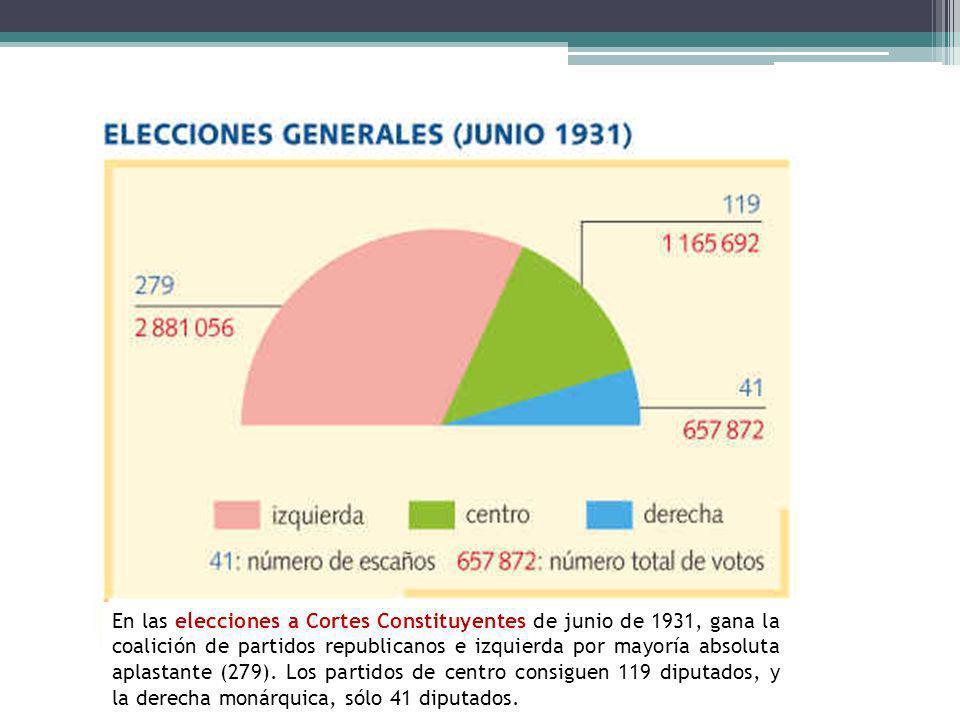 En las elecciones a Cortes Constituyentes de junio de 1931, gana la coalición de partidos republicanos e izquierda por mayoría absoluta aplastante (279).