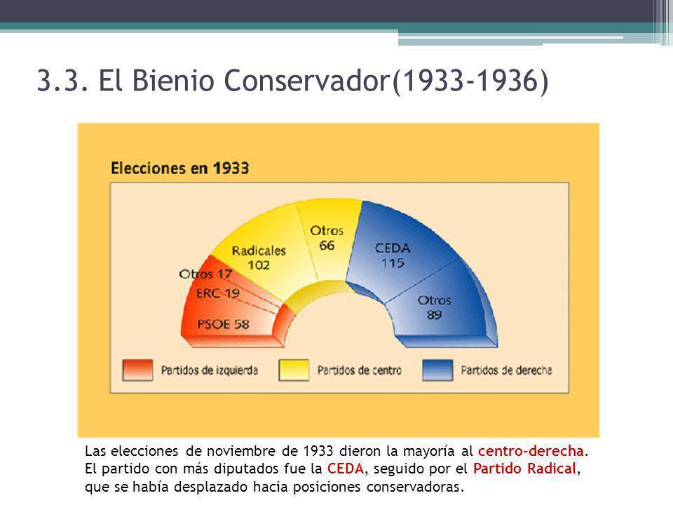 3.3. El Bienio Conservador(1933-1936)