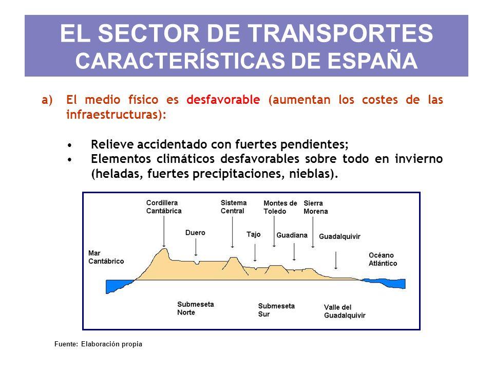 EL SECTOR DE TRANSPORTES CARACTERÍSTICAS DE ESPAÑA