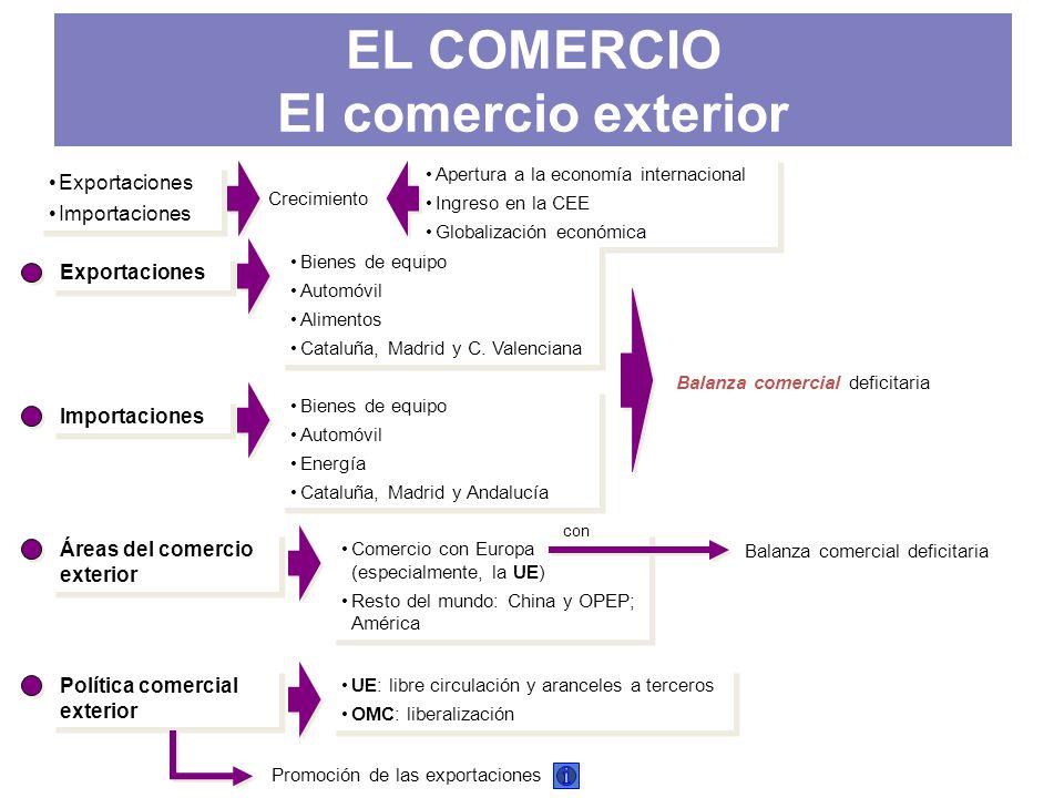EL COMERCIO El comercio exterior