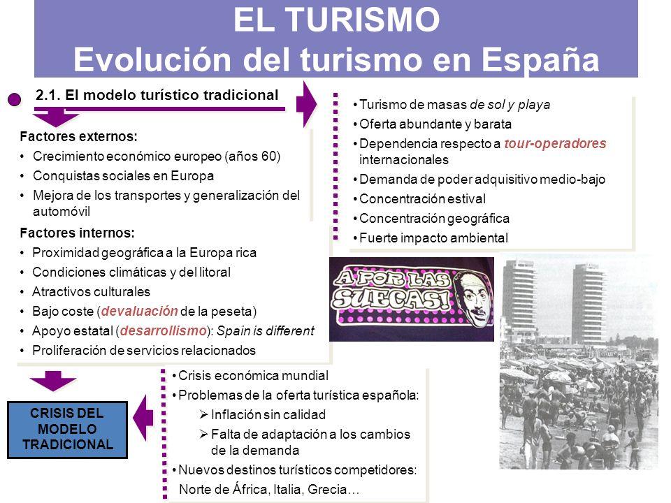 EL TURISMO Evolución del turismo en España