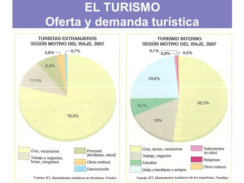 EL TURISMO Oferta y demanda turística