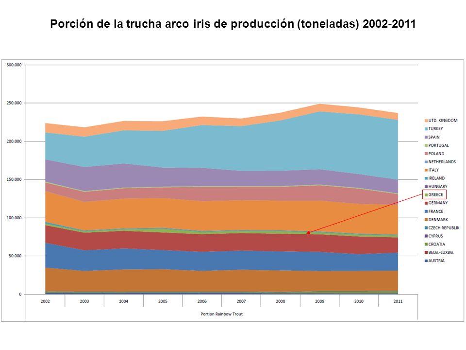 Porción de la trucha arco iris de producción (toneladas) 2002-2011