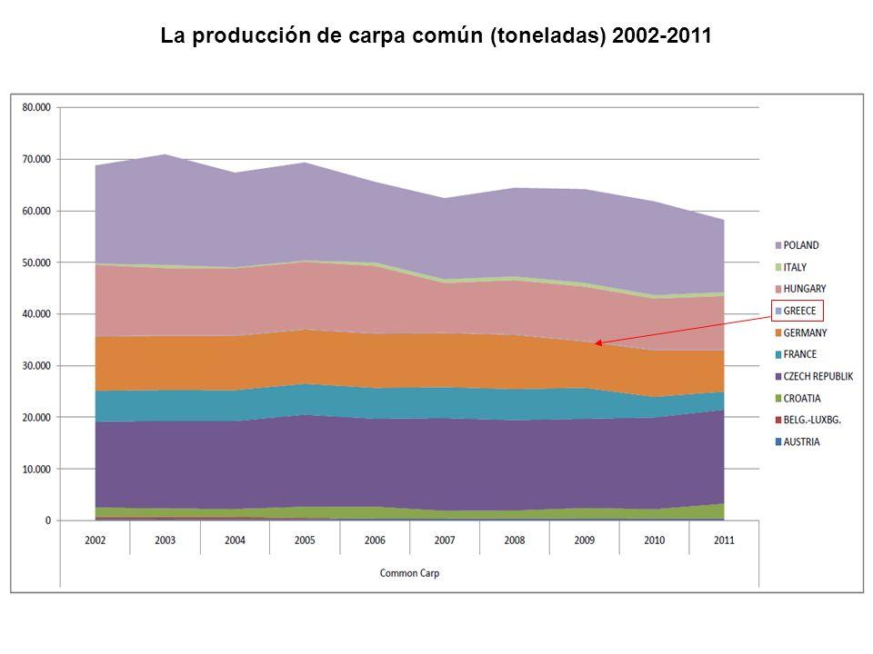 La producción de carpa común (toneladas) 2002-2011