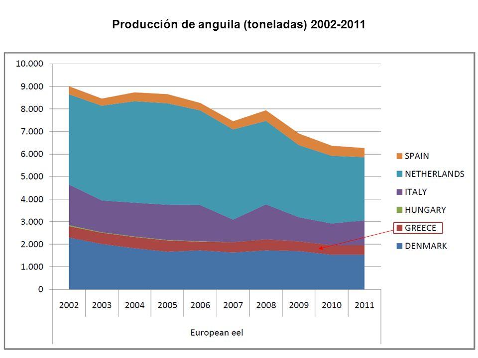 Producción de anguila (toneladas) 2002-2011