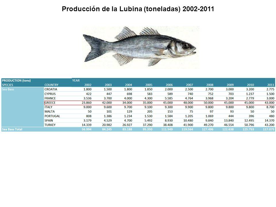 Producción de la Lubina (toneladas) 2002-2011