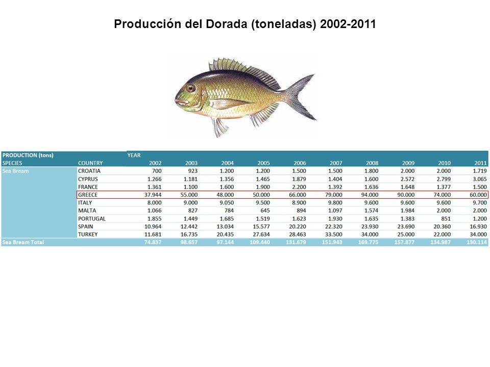 Producción del Dorada (toneladas) 2002-2011