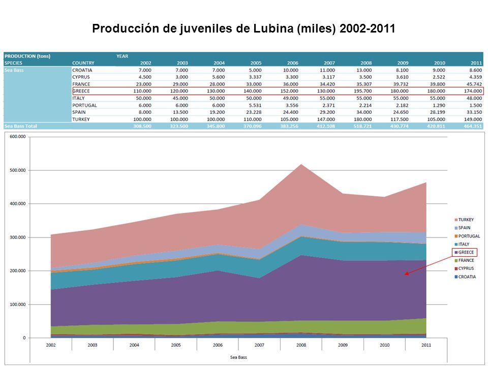 Producción de juveniles de Lubina (miles) 2002-2011