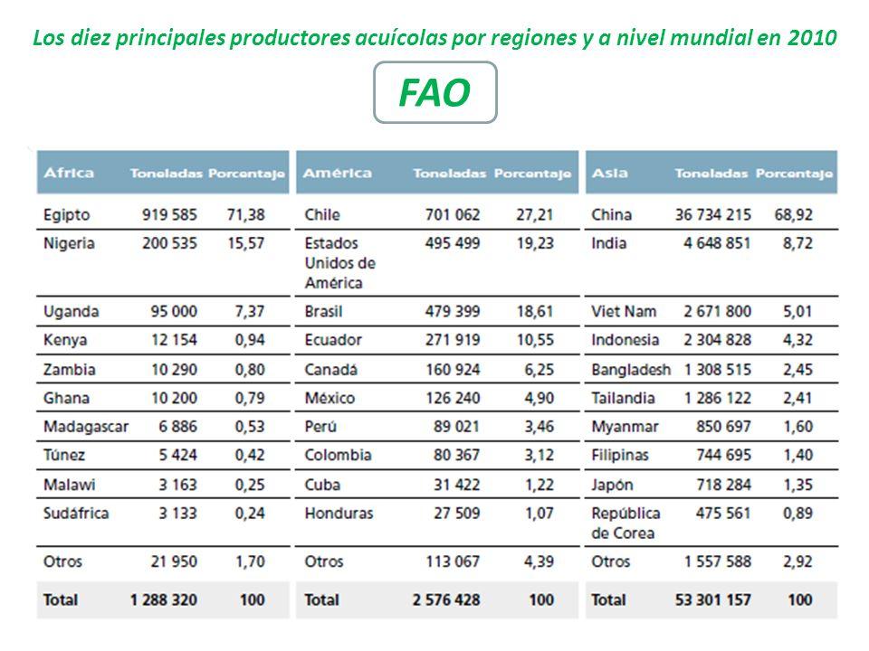 Los diez principales productores acuícolas por regiones y a nivel mundial en 2010