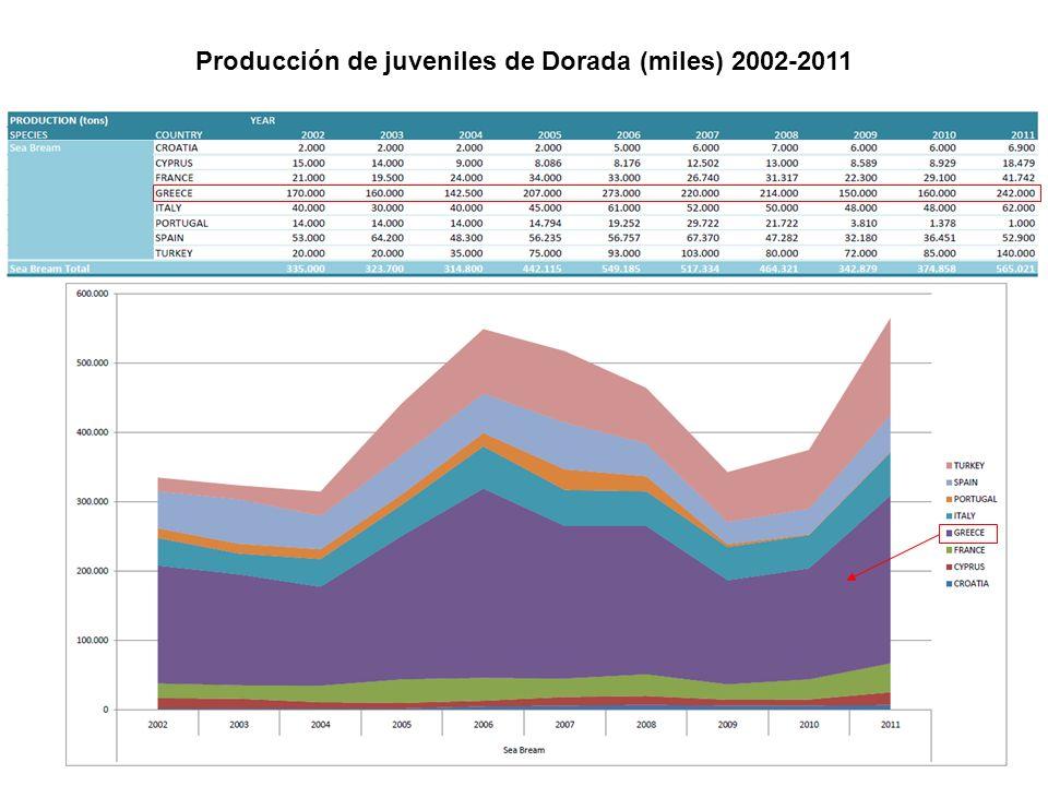Producción de juveniles de Dorada (miles) 2002-2011