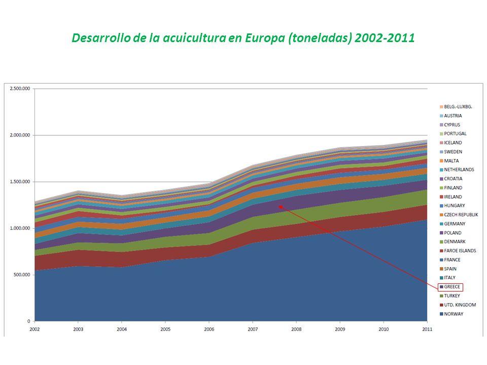 Desarrollo de la acuicultura en Europa (toneladas) 2002-2011
