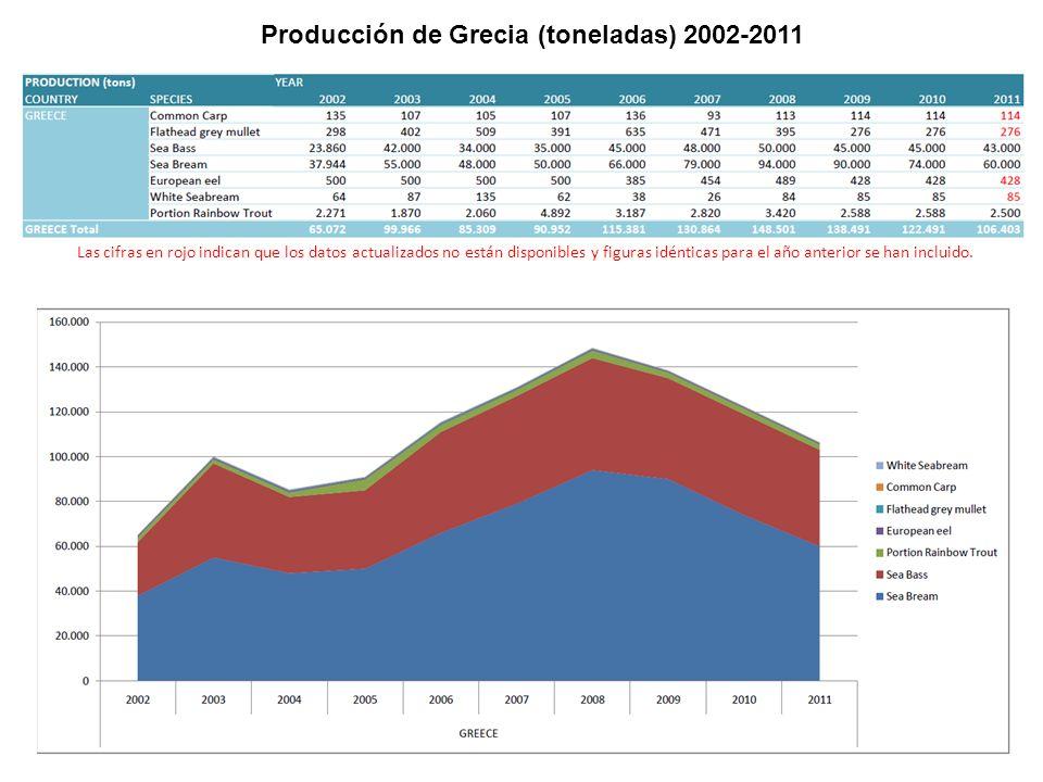 Producción de Grecia (toneladas) 2002-2011