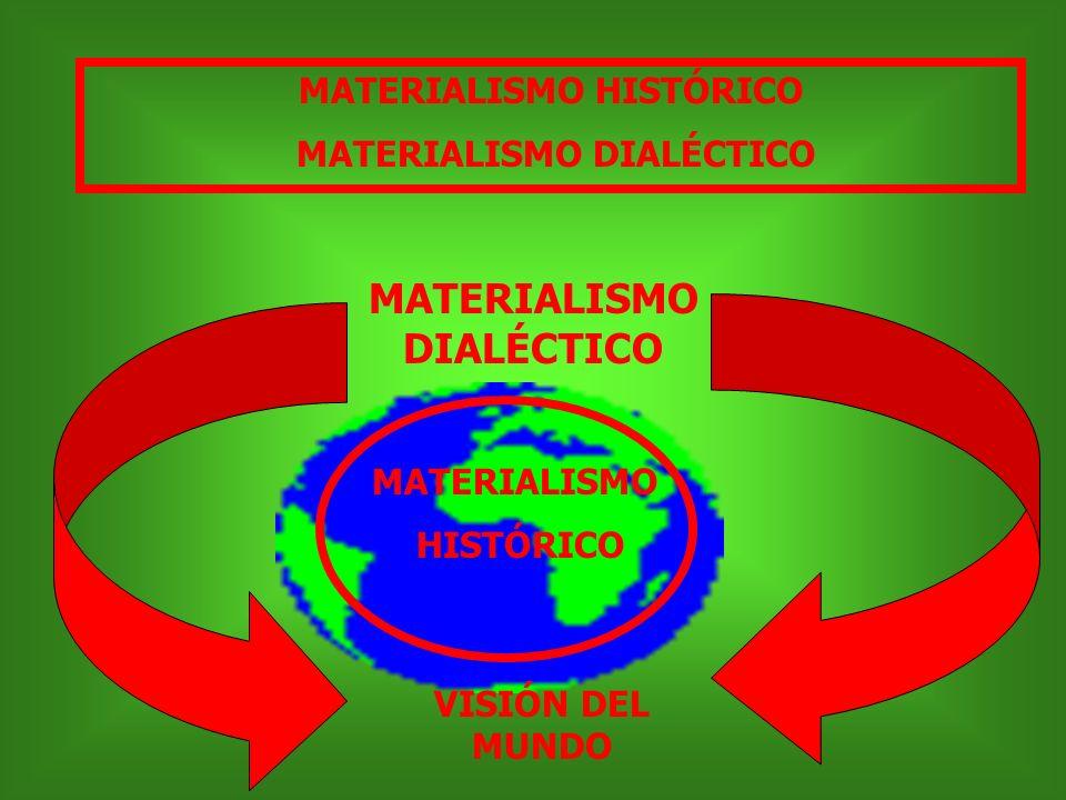 MATERIALISMO HISTÓRICO MATERIALISMO DIALÉCTICO MATERIALISMO DIALÉCTICO