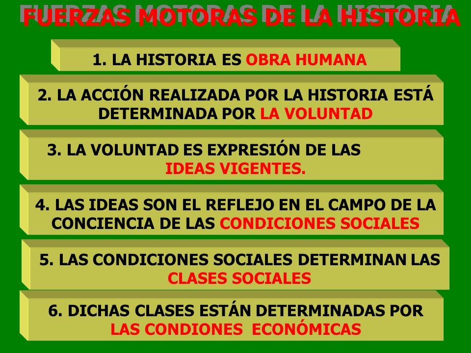 FUERZAS MOTORAS DE LA HISTORIA