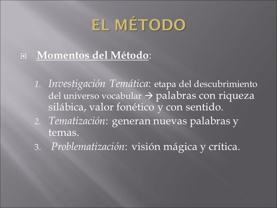 El Método Momentos del Método: