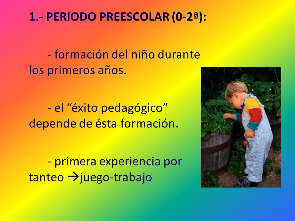1.- PERIODO PREESCOLAR (0-2ª): - formación del niño durante los primeros años.