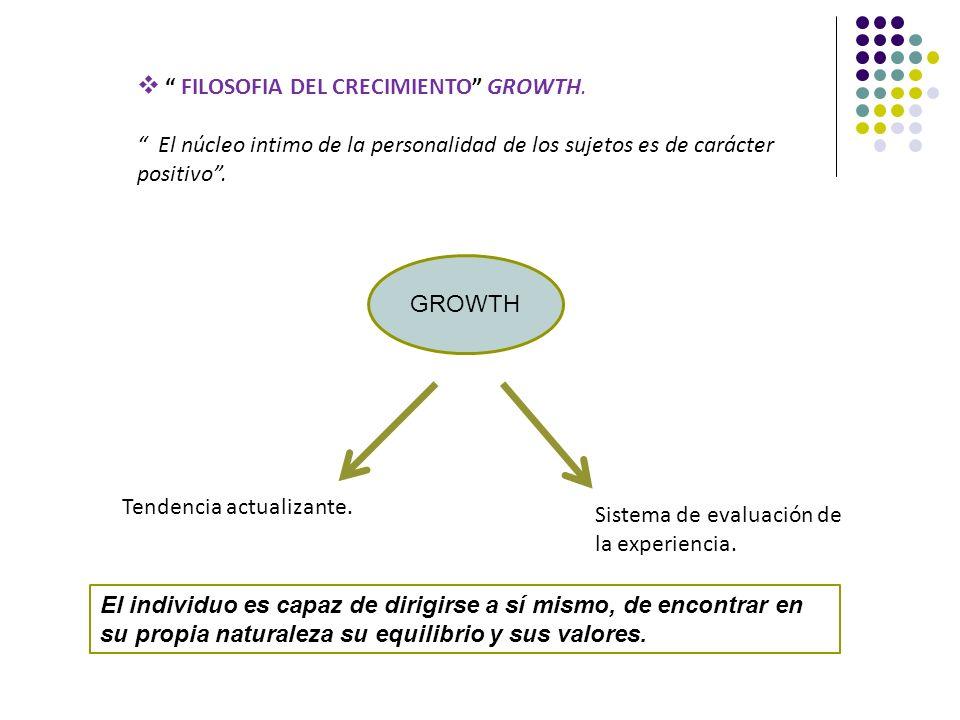 FILOSOFIA DEL CRECIMIENTO GROWTH.