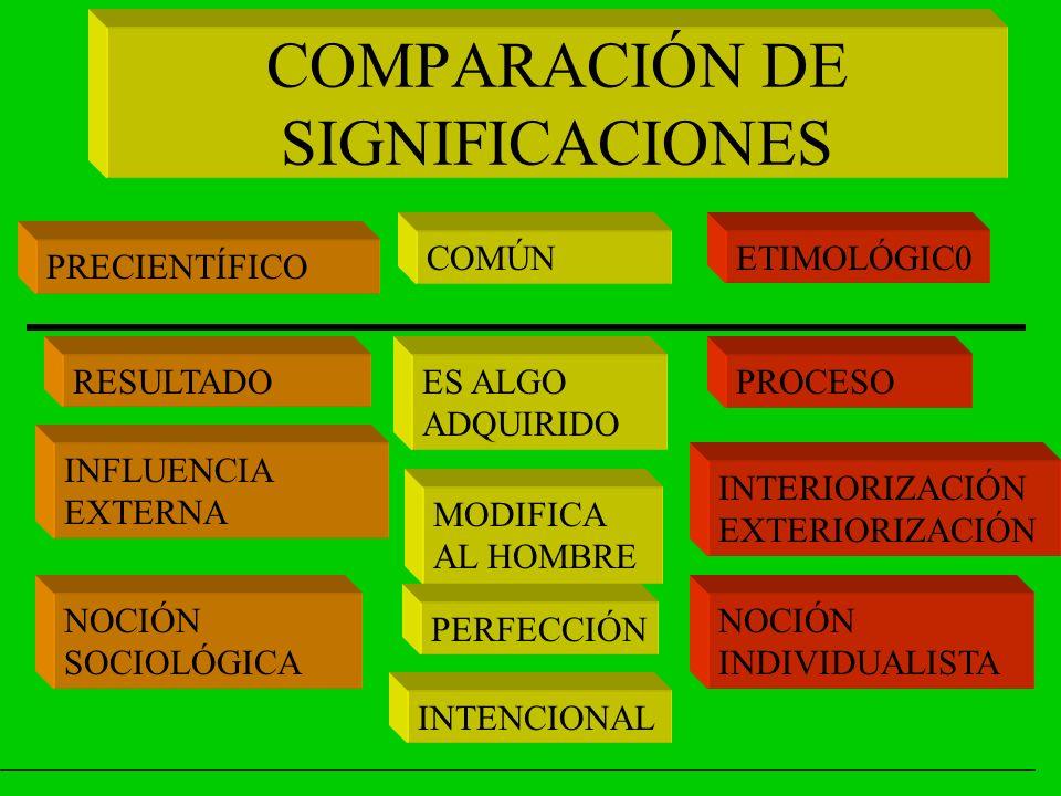 COMPARACIÓN DE SIGNIFICACIONES