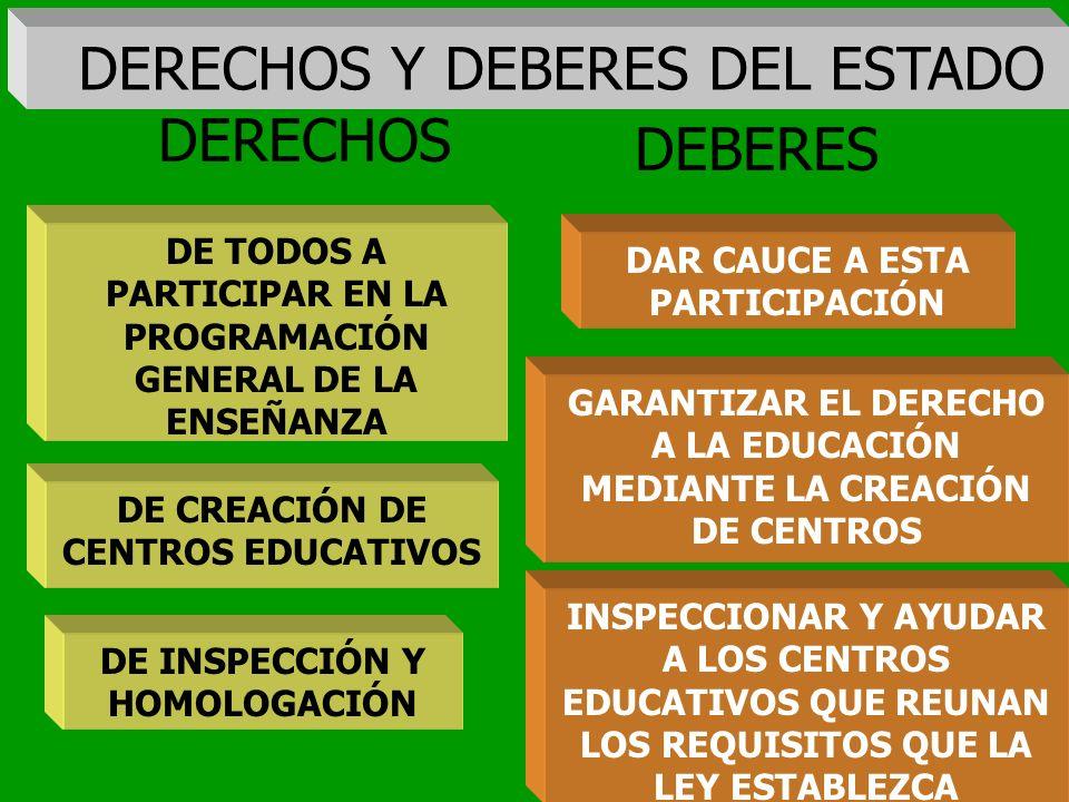 DERECHOS Y DEBERES DEL ESTADO DERECHOS DEBERES