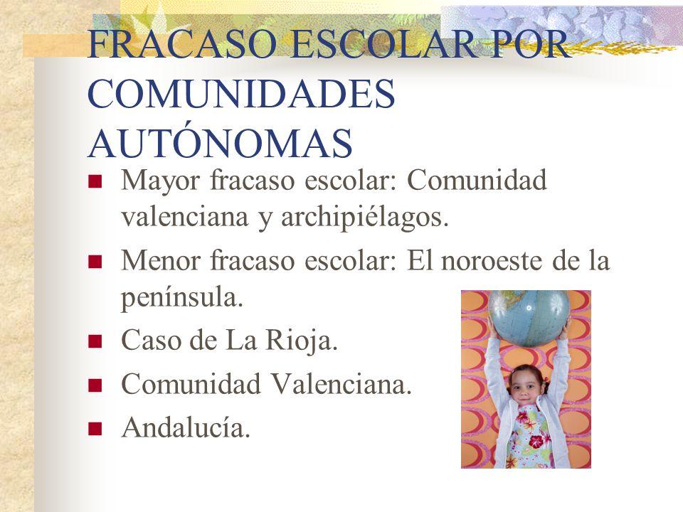 FRACASO ESCOLAR POR COMUNIDADES AUTÓNOMAS
