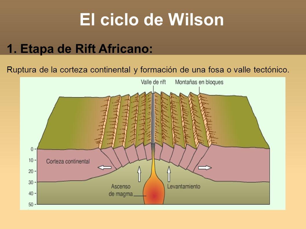 El ciclo de Wilson 1. Etapa de Rift Africano: