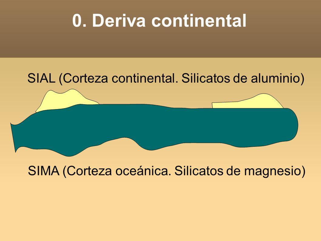 0. Deriva continental SIAL (Corteza continental. Silicatos de aluminio) SIMA (Corteza oceánica.
