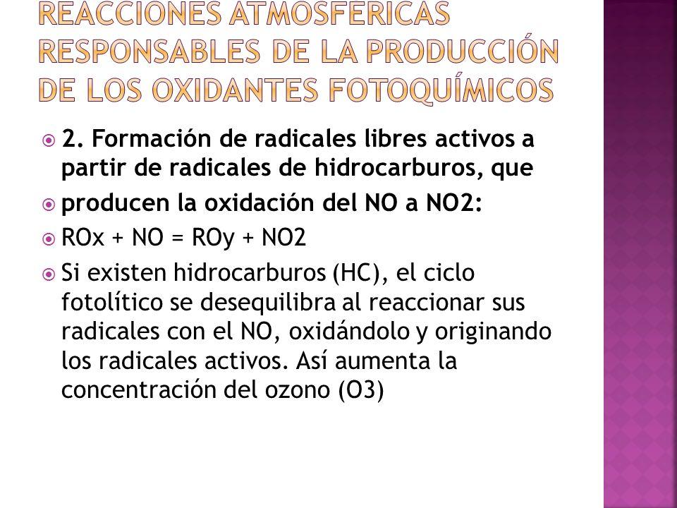 reacciones atmosféricas responsables de la producción de los oxidantes fotoquímicos