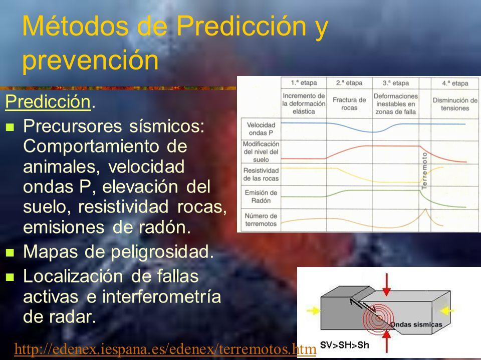 Métodos de Predicción y prevención