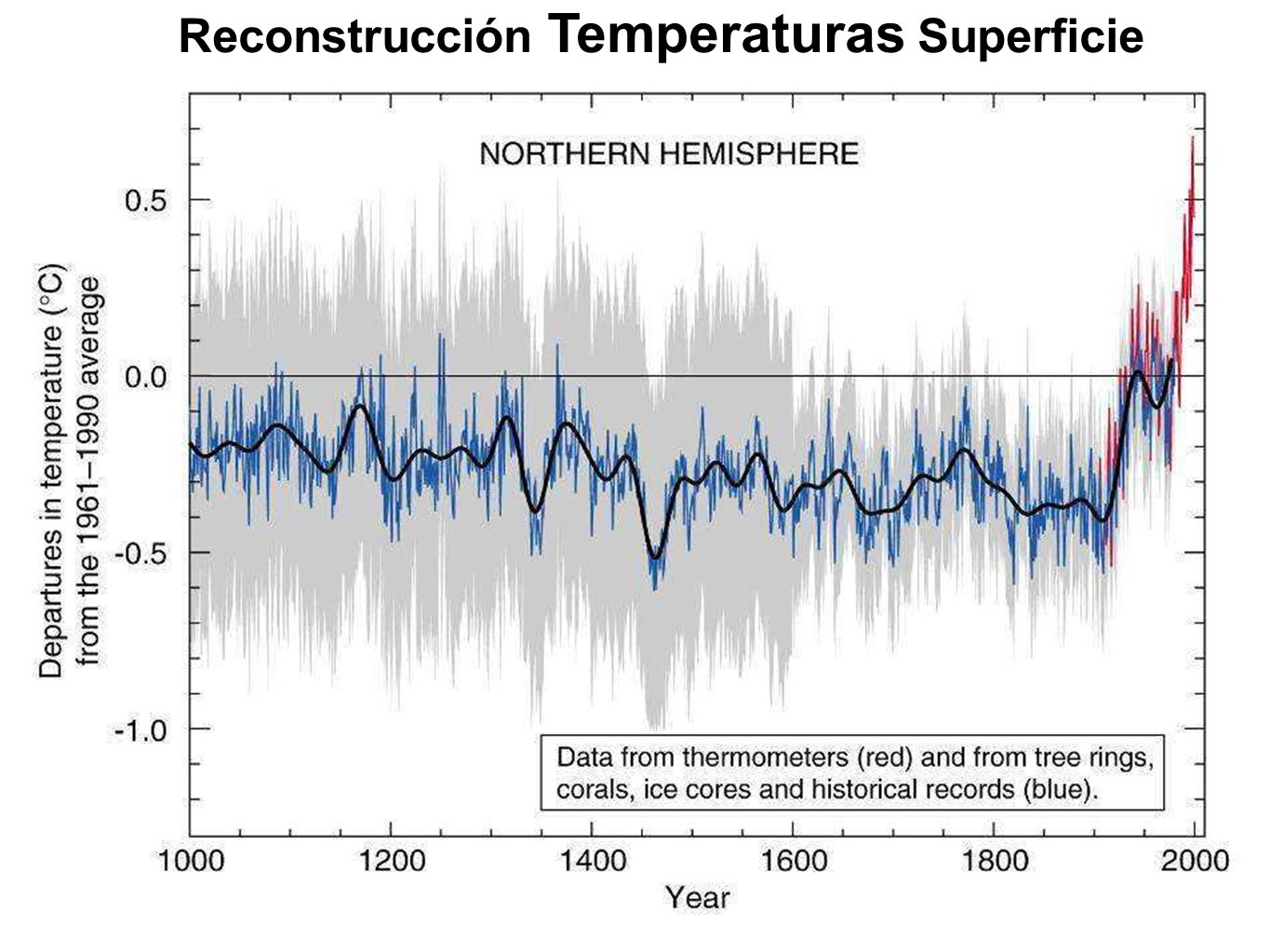 Reconstrucción Temperaturas Superficie