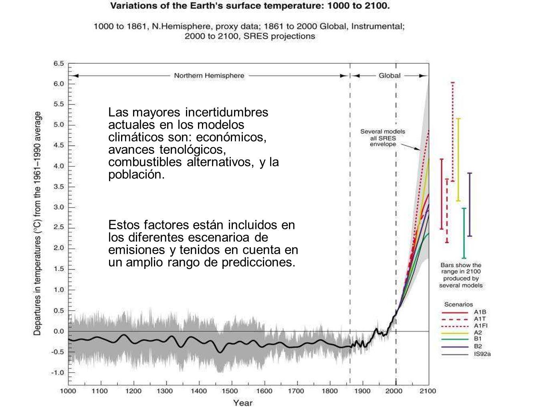 Las mayores incertidumbres actuales en los modelos climáticos son: económicos, avances tenológicos, combustibles alternativos, y la población.