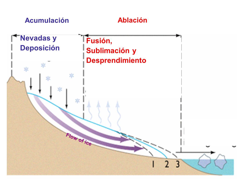 Nevadas y Fusión, Deposición Sublimación y Desprendimiento Acumulación