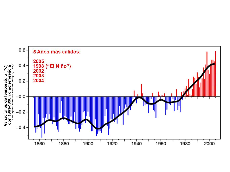 Variaciones de temperatura (°C)