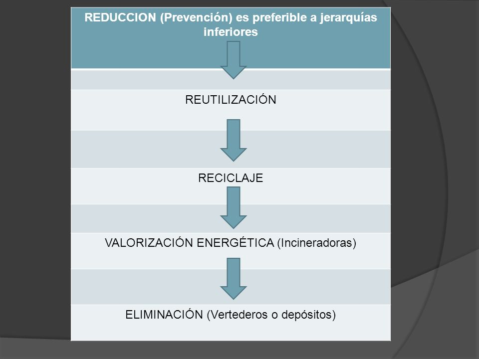 REDUCCION (Prevención) es preferible a jerarquías inferiores