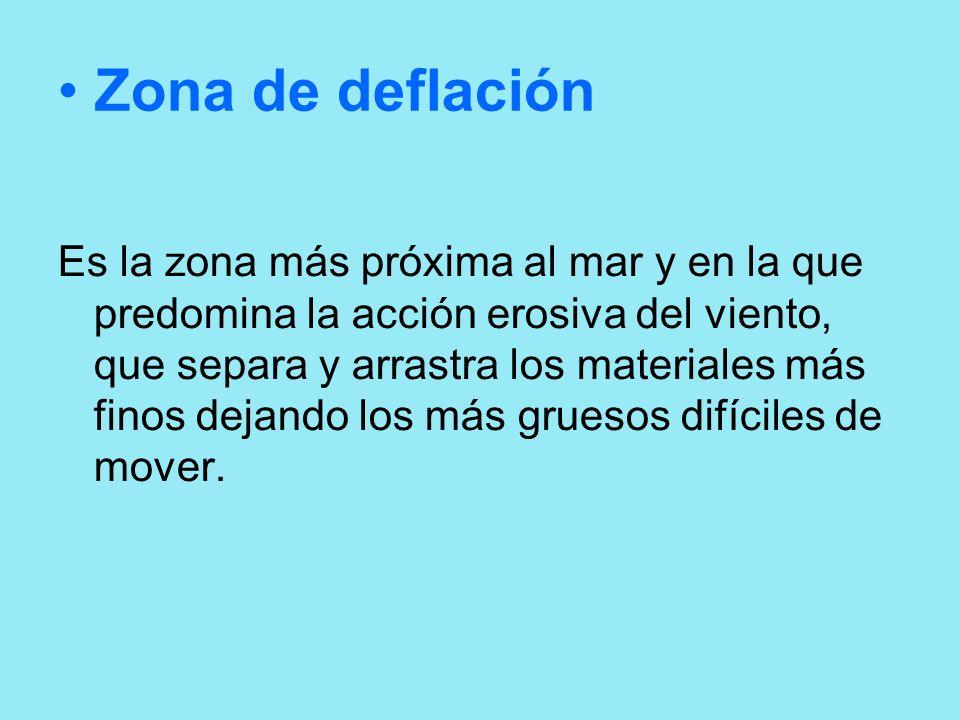 Zona de deflación