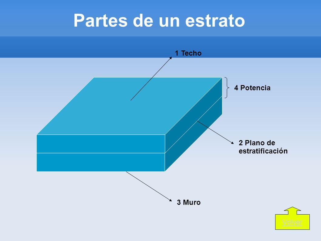 Partes de un estrato 1 Techo 4 Potencia 2 Plano de estratificación