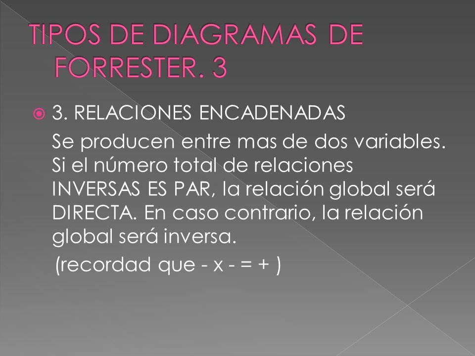 TIPOS DE DIAGRAMAS DE FORRESTER. 3
