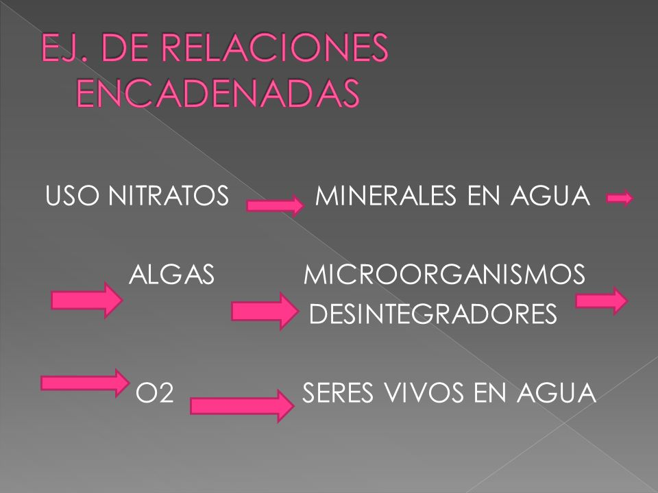 EJ. DE RELACIONES ENCADENADAS