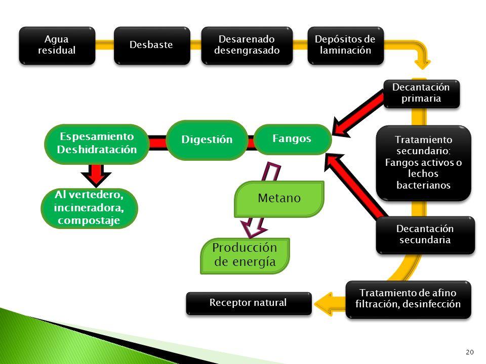 Espesamiento Deshidratación Al vertedero, incineradora, compostaje