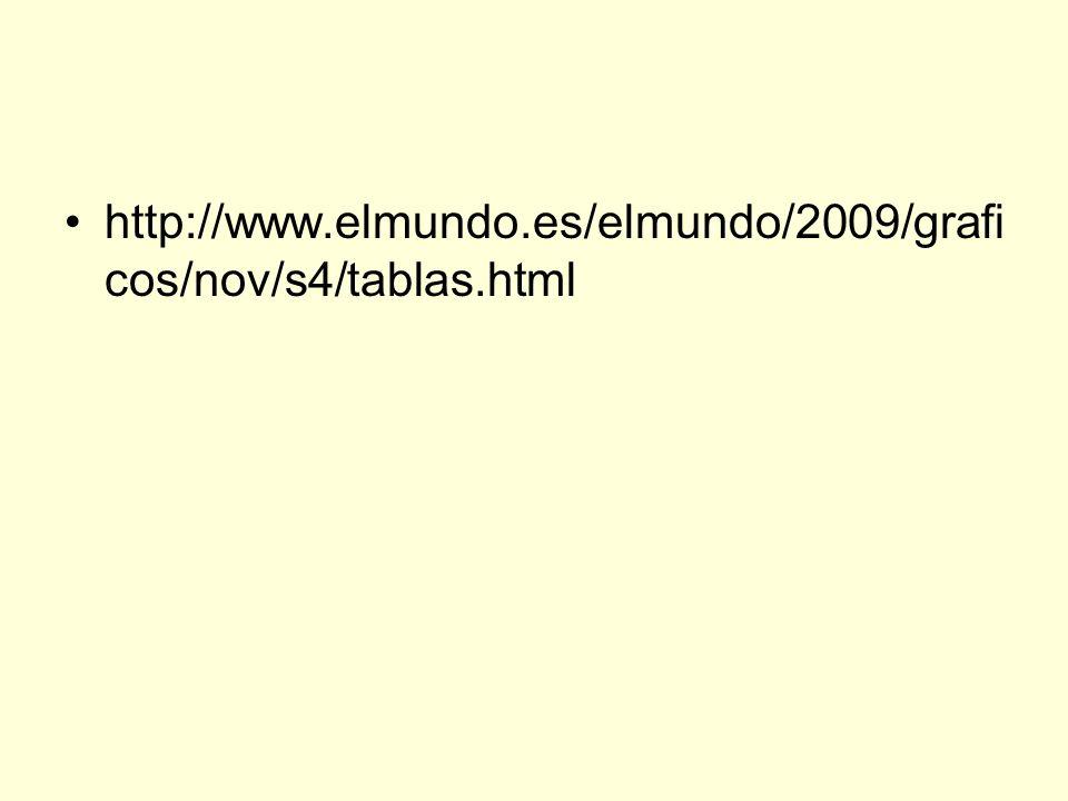 http://www.elmundo.es/elmundo/2009/graficos/nov/s4/tablas.html