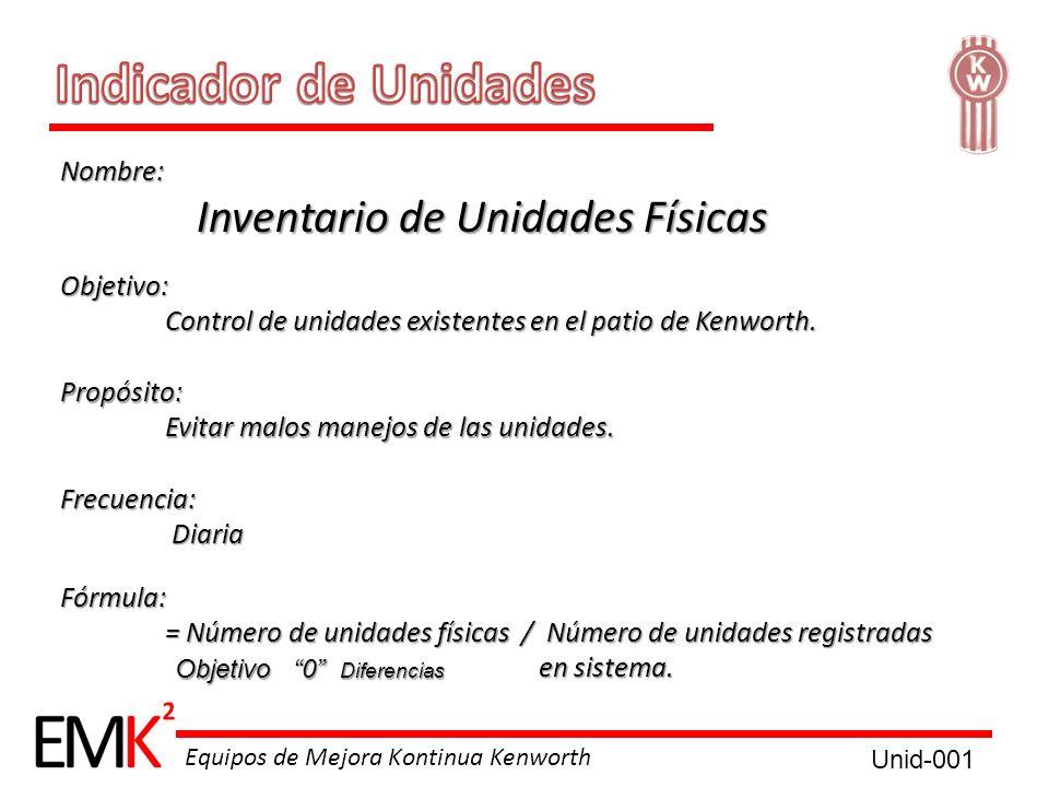 Indicador de Unidades Nombre: Inventario de Unidades Físicas Objetivo: