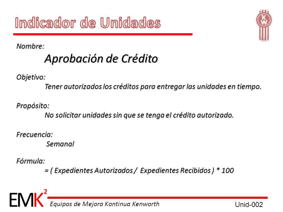 Indicador de Unidades Aprobación de Crédito Nombre: Objetivo: