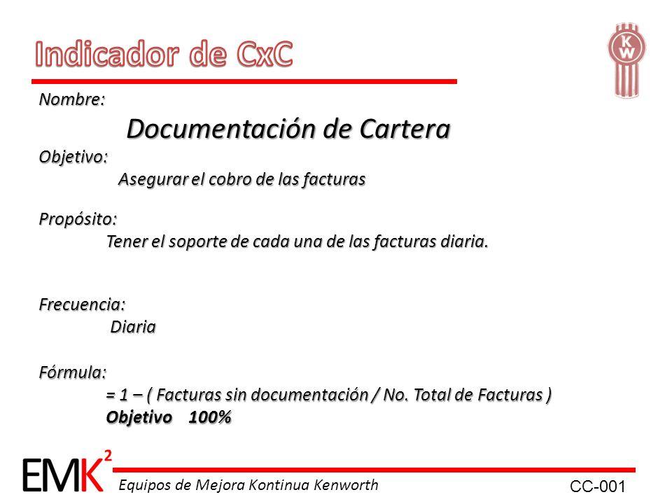Indicador de CxC Nombre: Documentación de Cartera Objetivo: