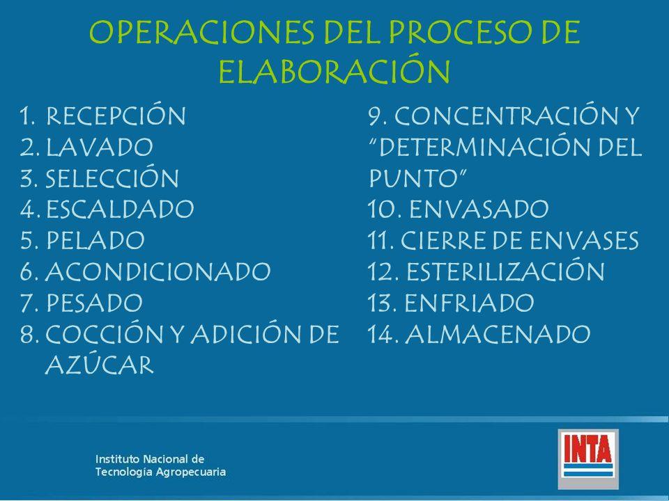OPERACIONES DEL PROCESO DE ELABORACIÓN