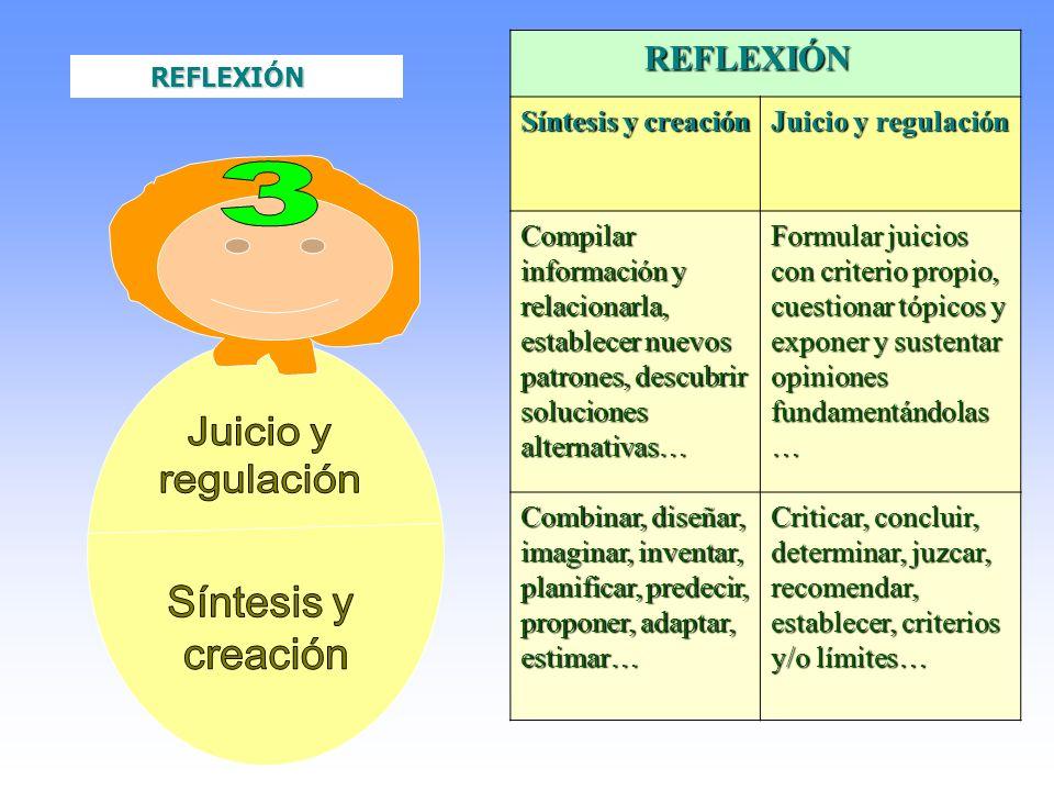 Juicio y regulación Síntesis y creación 3 REFLEXIÓN